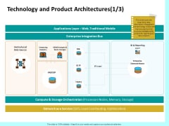 Firm Productivity Administration Technology And Product Architectures Sources Clipart PDF