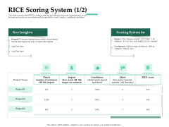 Firm Project Prioritization And Selection RICE Scoring System Confidence Clipart PDF