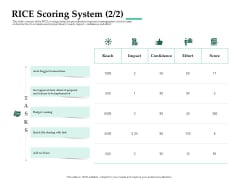 Firm Project Prioritization And Selection RICE Scoring System Effort Topics PDF
