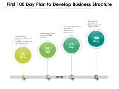 First 100 Day Plan To Develop Business Structure Ppt PowerPoint Presentation Icon File Formats PDF