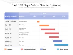 First 100 Days Action Plan For Business Ppt PowerPoint Presentation Layouts Master Slide PDF