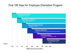First 100 Days For Employee Orientation Program Ppt PowerPoint Presentation Guide PDF