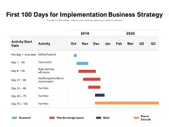 First 100 Days For Implementation Business Strategy Ppt PowerPoint Presentation Visual Aids Summary PDF