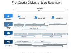 First Quarter 3 Months Sales Roadmap Ideas