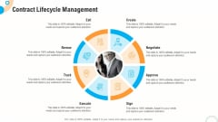Fiscal And Operational Assessment Contract Lifecycle Management Microsoft PDF