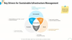 Fiscal And Operational Assessment Key Drivers For Sustainable Infrastructure Management Diagrams PDF