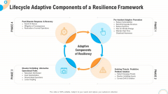 Fiscal And Operational Assessment Lifecycle Adaptive Components Of A Resilience Framework Themes PDF