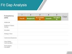 Fit Gap Analysis Ppt Powerpoint Presentation Ideas Deck