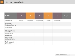 Fit Gap Analysis Ppt PowerPoint Presentation Summary