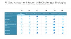 Fit Gap Assessment Report With Challenges Strategies Ppt Infographics Clipart PDF