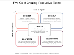 Five Cs Of Creating Productive Teams Ppt PowerPoint Presentation Icon Infographics