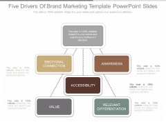 Five Drivers Of Brand Marketing Template Powerpoint Slides