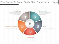 Five Factors Of Brand Equity Chart Presentation Images