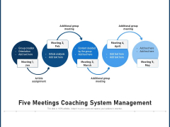 Five Meetings Coaching System Management Ppt PowerPoint Presentation File Deck PDF