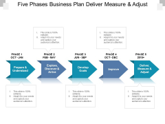 Five Phases Business Plan Deliver Measure And Adjust Ppt PowerPoint Presentation Summary Background