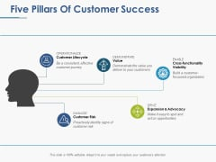 Five Pillars Of Customer Success Ppt PowerPoint Presentation Infographic Template Slides