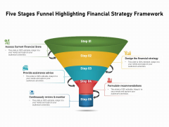 Five Stages Funnel Highlighting Financial Strategy Framework Ppt PowerPoint Presentation File Graphics Pictures PDF