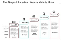 Five Stages Information Lifecycle Maturity Model Ppt PowerPoint Presentation Styles Background