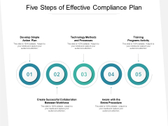 Five Steps Of Effective Compliance Plan Ppt PowerPoint Presentation File Background PDF