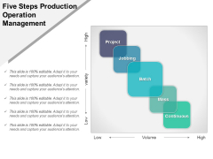 Five Steps Production Operation Management Ppt PowerPoint Presentation Tips