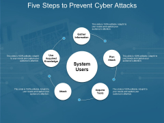 Five Steps To Prevent Cyber Attacks Ppt PowerPoint Presentation Infographic Template Inspiration