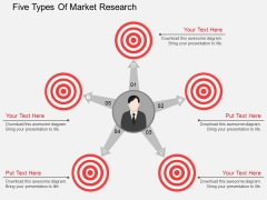Five Types Of Market Research Powerpoint Template