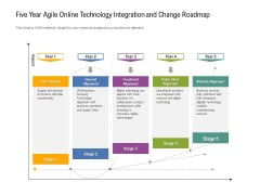 Five Year Agile Online Technology Integration And Change Roadmap Infographics