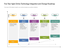 Five Year Agile Online Technology Integration And Change Roadmap Structure