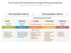 Five Year Criminalistics Entomological Process Roadmap Mockup