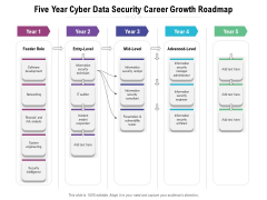 Five Year Cyber Data Security Career Growth Roadmap Formats