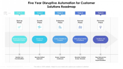 Five Year Disruptive Automation For Customer Solutions Roadmap Structure