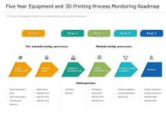 Five Year Equipment And 3D Printing Process Monitoring Roadmap Designs