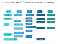 Five Year Integrated 3D Printing Process Monitoring Roadmap Sample