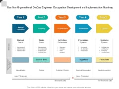Five Year Organizational Devops Engineer Occupation Development And Implementation Roadmap Structure
