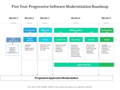 Five Year Progressive Software Modernization Roadmap Inspiration