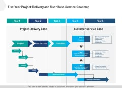 Five Year Project Delivery And User Base Service Roadmap Designs