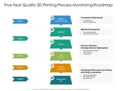 Five Year Quality 3D Printing Process Monitoring Roadmap Slides