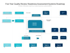 Five Year Quality Review Readiness Assessment Systems Roadmap Mockup