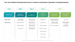 Five Year Software Development Service Customer And Business Operation Tracking Roadmap Mockup