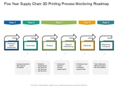 Five Year Supply Chain 3D Printing Process Monitoring Roadmap Ideas