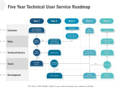 Five Year Technical User Service Roadmap Information