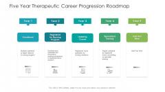 Five Year Therapeutic Career Progression Roadmap Topics