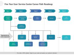 Five Year User Service Center Career Path Roadmap Ideas