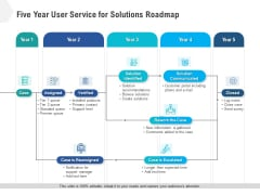 Five Year User Service For Solutions Roadmap Sample