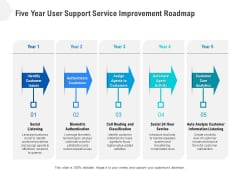 Five Year User Support Service Improvement Roadmap Icons