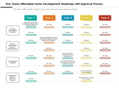 Five Yearly Affordable Home Development Roadmap With Approval Process Guidelines