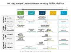Five Yearly Biological Chemistry Course Roadmap By Multiple Professors Introduction