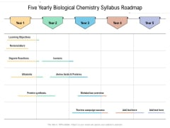 Five Yearly Biological Chemistry Syllabus Roadmap Themes
