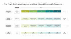 Five Yearly Continuous Improvement Goal Aligned Commodity Roadmap Guidelines