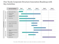 Five Yearly Corporate Structure Innovation Roadmap With Key Activities Diagrams